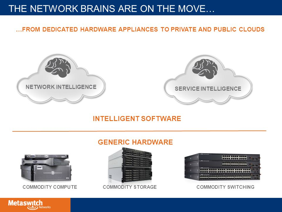 THE NETWORK BRAINS ARE ON THE MOVE… COMMODITY COMPUTECOMMODITY STORAGECOMMODITY SWITCHING SERVICE INTELLIGENCE NETWORK INTELLIGENCE …FROM DEDICATED HARDWARE APPLIANCES TO PRIVATE AND PUBLIC CLOUDS INTELLIGENT SOFTWARE GENERIC HARDWARE