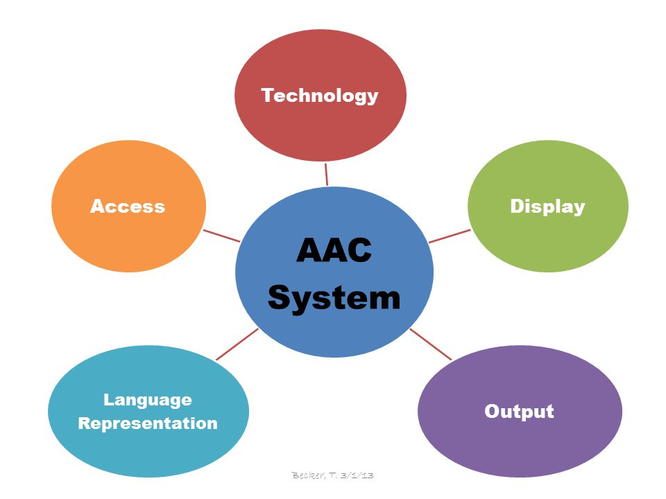 AAC System TechnologyDisplayOutput Language Representation Access Becker, T. 3/1/13