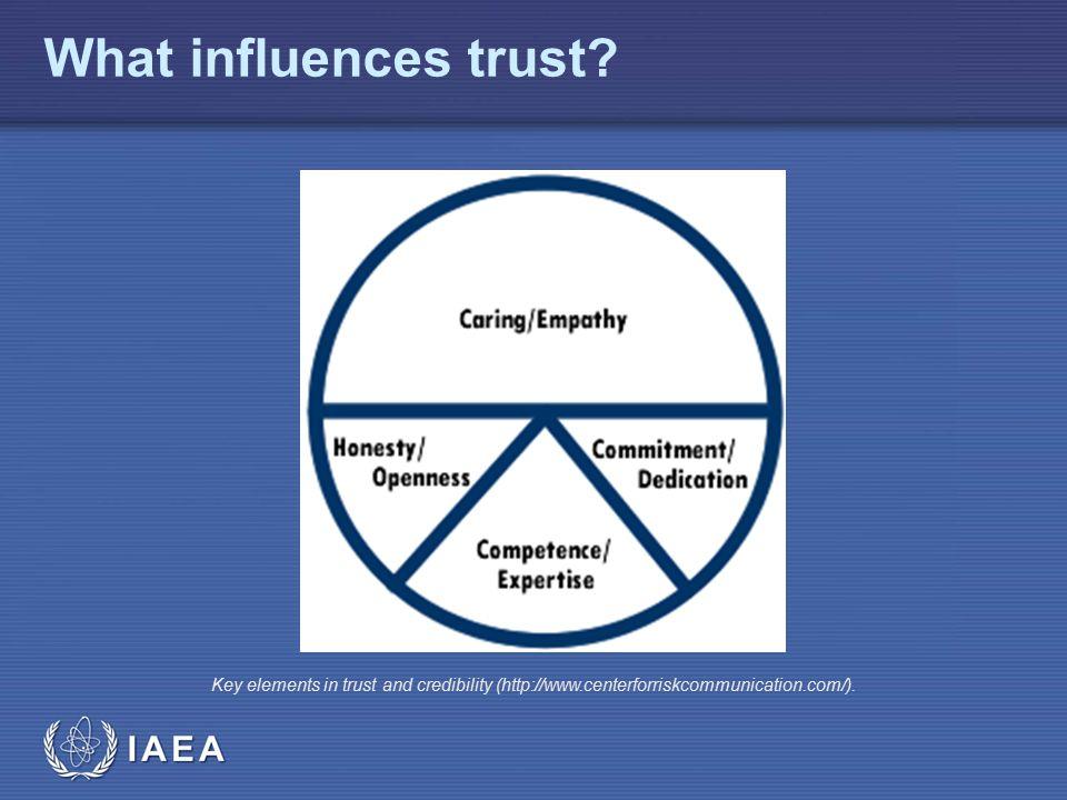 IAEA What influences trust.