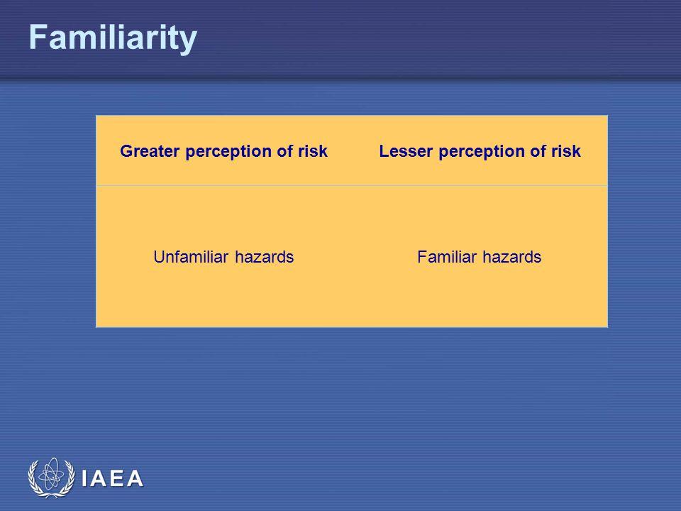 IAEA Familiarity Greater perception of riskLesser perception of risk Unfamiliar hazardsFamiliar hazards