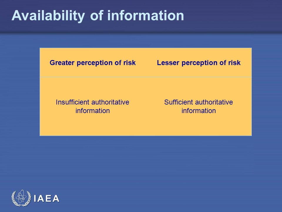 IAEA Availability of information Greater perception of riskLesser perception of risk Insufficient authoritative information Sufficient authoritative information