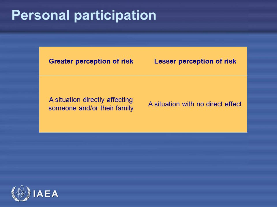 IAEA Personal participation Greater perception of riskLesser perception of risk A situation directly affecting someone and/or their family A situation with no direct effect