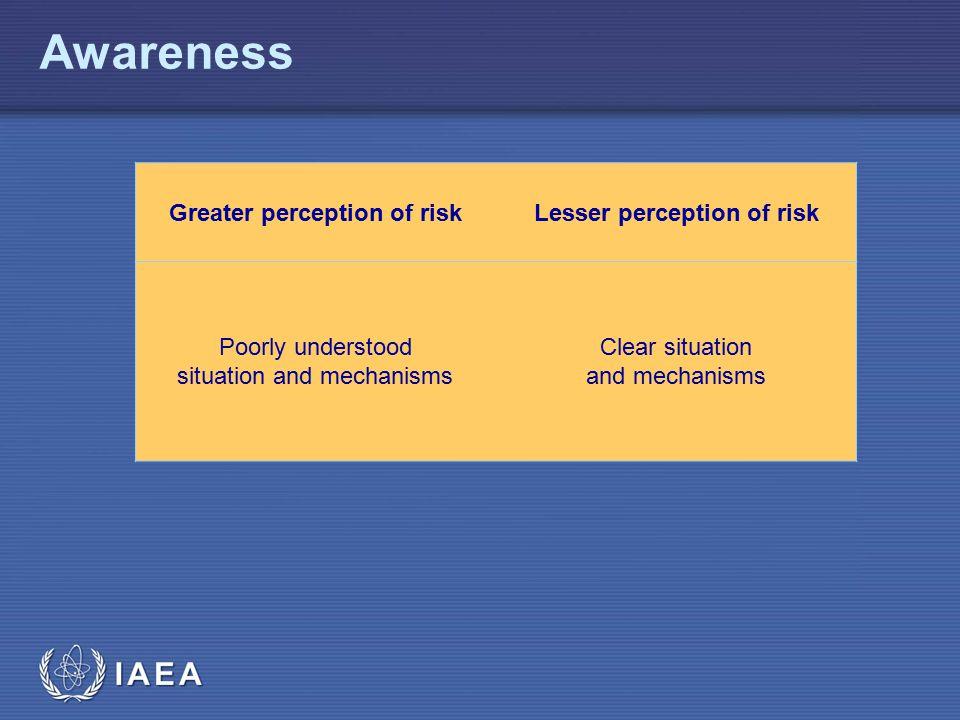 IAEA Awareness Greater perception of riskLesser perception of risk Poorly understood situation and mechanisms Clear situation and mechanisms