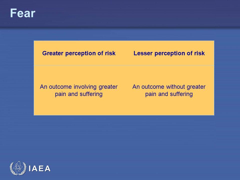 IAEA Fear Greater perception of riskLesser perception of risk An outcome involving greater pain and suffering An outcome without greater pain and suff