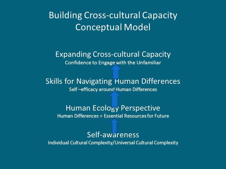 Building Cross-cultural Capacity Conceptual Model Expanding Cross-cultural Capacity Confidence to Engage with the Unfamiliar Skills for Navigating Human Differences Self –efficacy around Human Differences Human Ecology Perspective Human Differences = Essential Resources for Future Self-awareness Individual Cultural Complexity/Universal Cultural Complexity