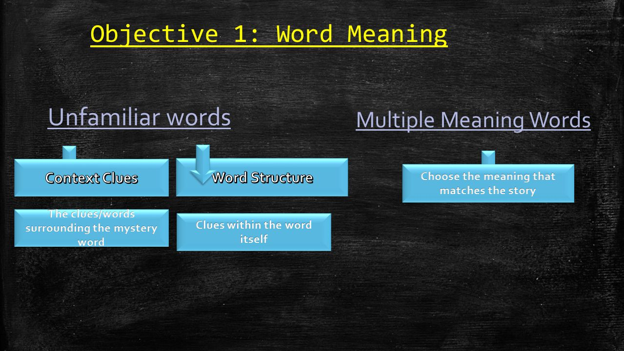 Objective 1: Word Meaning Unfamiliar words Multiple Meaning Words