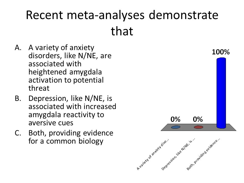 Recent meta-analyses demonstrate that A.A variety of anxiety disorders, like N/NE, are associated with heightened amygdala activation to potential threat B.Depression, like N/NE, is associated with increased amygdala reactivity to aversive cues C.Both, providing evidence for a common biology