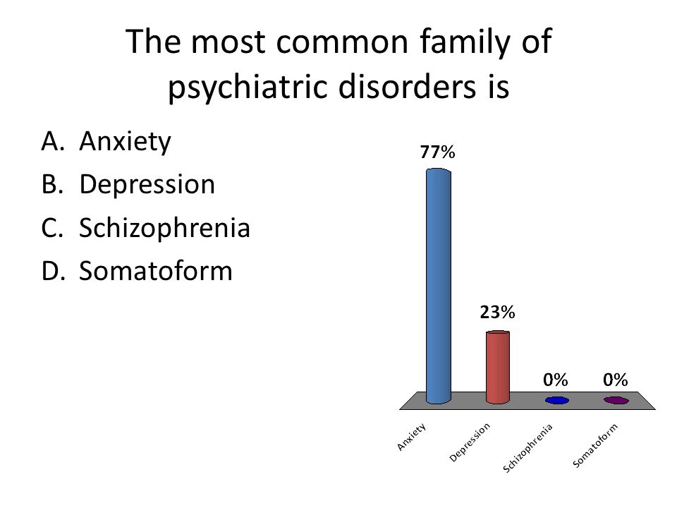 Anxiety disorders tend to onset A.Late in life B.Mid life C.Early in life