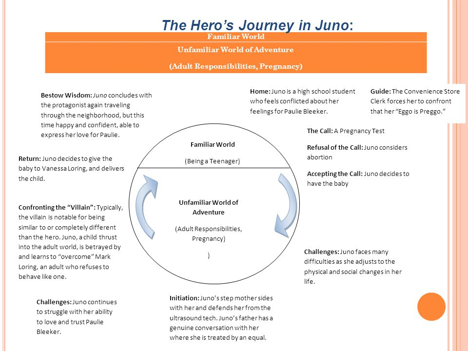 Familiar World (Being a Teenager) Unfamiliar World of Adventure (Adult Responsibilities, Pregnancy) Bestow Wisdom: Juno concludes with the protagonist