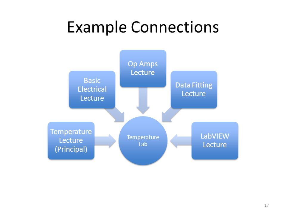 Example Connections Temperature Lab Temperature Lecture (Principal) Basic Electrical Lecture Op Amps Lecture Data Fitting Lecture LabVIEW Lecture 17