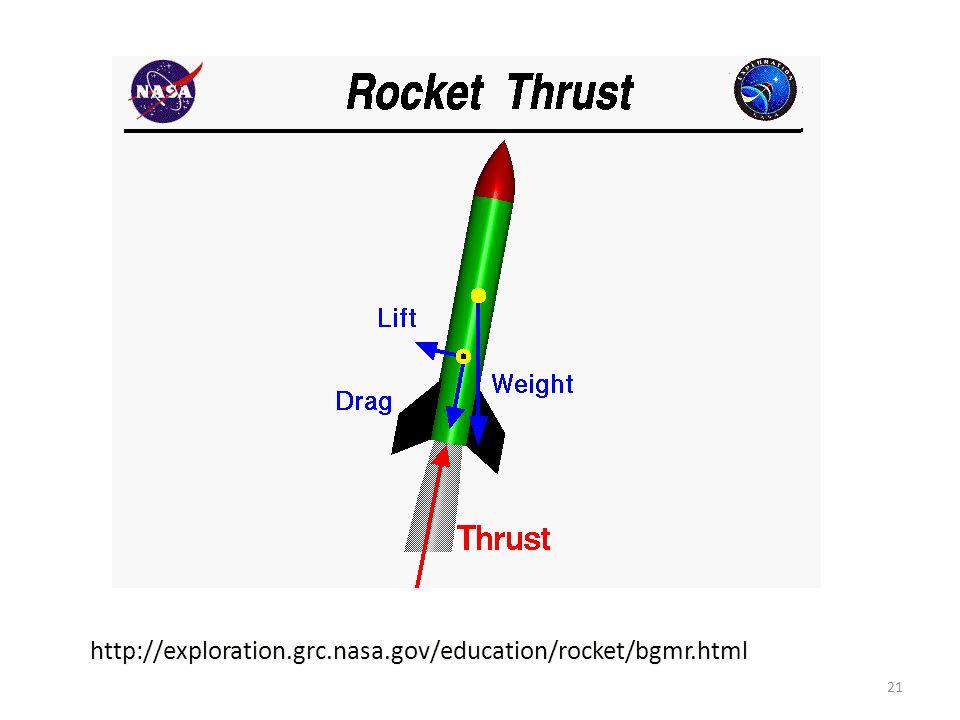 Forces on a Rocket http://exploration.grc.nasa.gov/education/rocket/bgmr.html 21