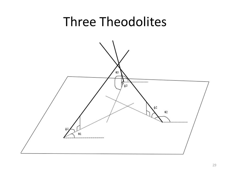 Three Theodolites 29