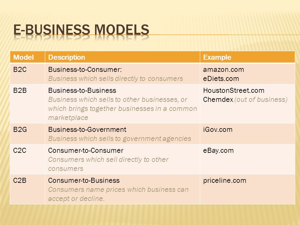 ModelDescriptionExample B2CBusiness-to-Consumer: Business which sells directly to consumers amazon.com eDiets.com B2BBusiness-to-Business Business which sells to other businesses, or which brings together businesses in a common marketplace HoustonStreet.com Chemdex (out of business) B2GBusiness-to-Government Business which sells to government agencies iGov.com C2CConsumer-to-Consumer Consumers which sell directly to other consumers eBay.com C2BConsumer-to-Business Consumers name prices which business can accept or decline.