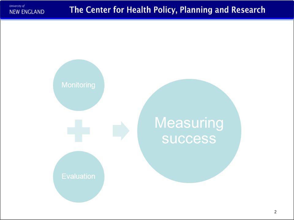 MonitoringEvaluation Measuring success 2