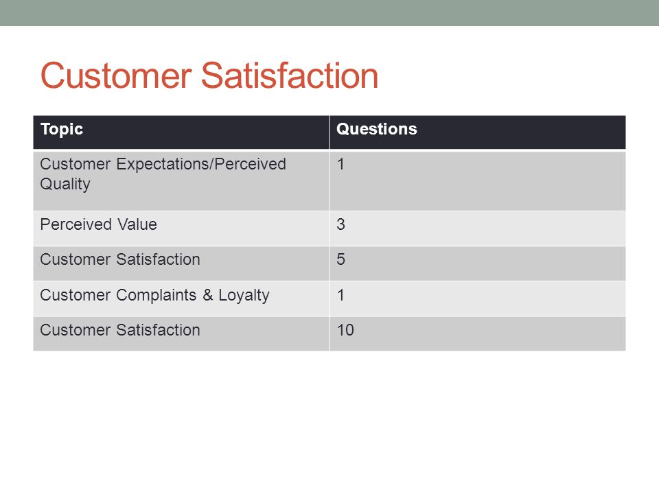 Customer Satisfaction TopicQuestions Customer Expectations/Perceived Quality 1 Perceived Value3 Customer Satisfaction5 Customer Complaints & Loyalty1