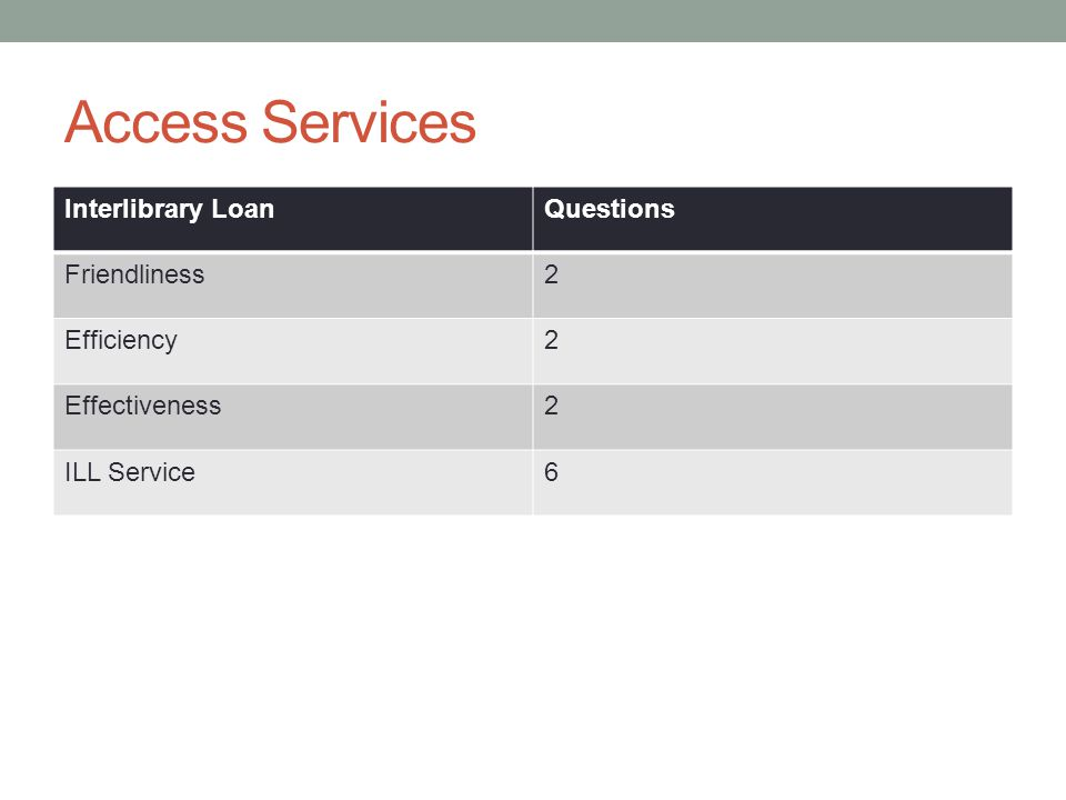 Access Services Interlibrary LoanQuestions Friendliness2 Efficiency2 Effectiveness2 ILL Service6