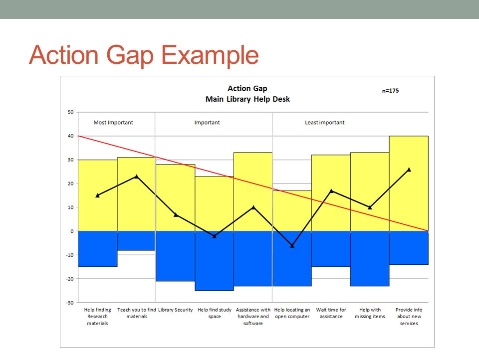 Action Gap Example