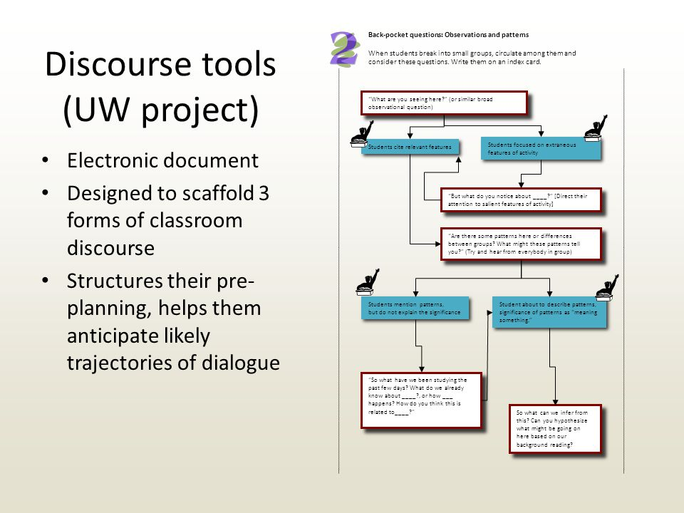 Discourse tools (UW project) Electronic document Designed to scaffold 3 forms of classroom discourse Structures their pre- planning, helps them anticipate likely trajectories of dialogue Back-pocket questions: Observations and patterns When students break into small groups, circulate among them and consider these questions.