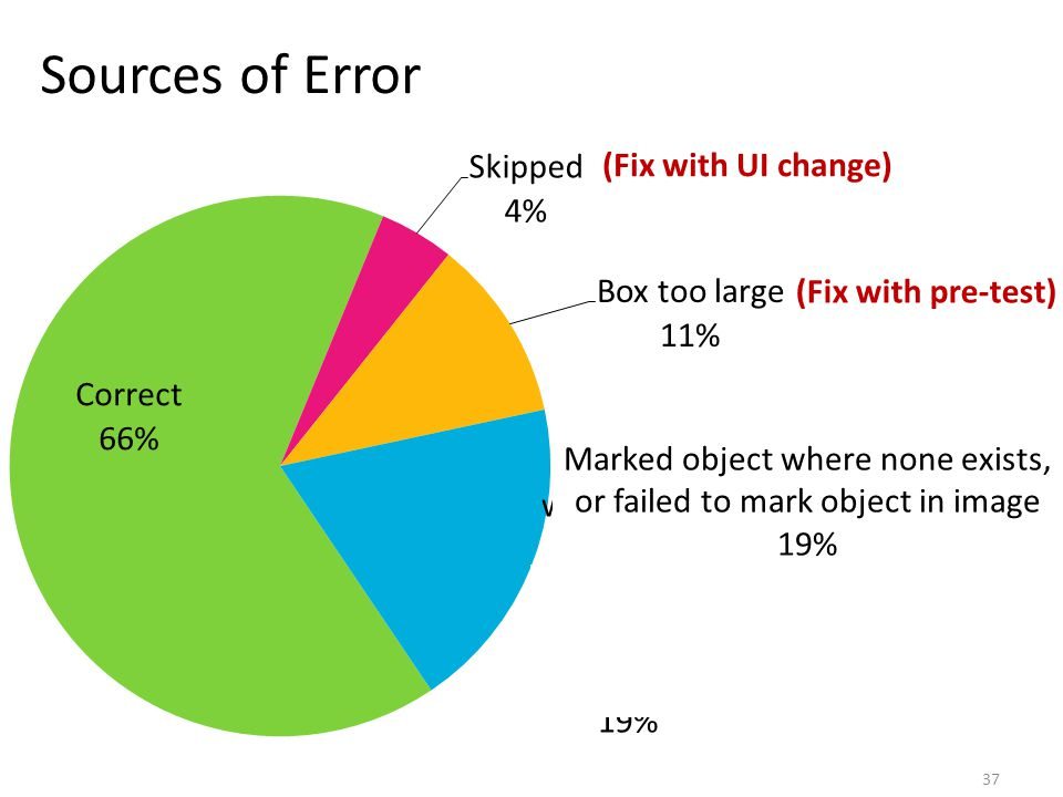 Sources of Error Mark Marked object where none exists, or failed to mark object in image 19% (Fix with UI change) (Fix with pre-test) 37
