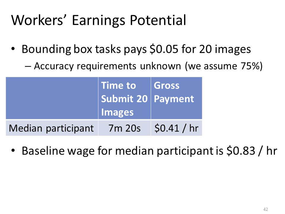 Workers' Earnings Potential Bounding box tasks pays $0.05 for 20 images – Accuracy requirements unknown (we assume 75%) Time to Submit 20 Images Gross Payment Median participant7m 20s$0.41 / hr Baseline wage for median participant is $0.83 / hr 42