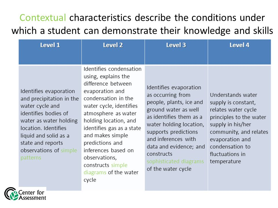 Contextual characteristics describe the conditions under which a student can demonstrate their knowledge and skills Level 1 Level 2 Level 3 Level 4 Identifies evaporation and precipitation in the water cycle and identifies bodies of water as water holding location.