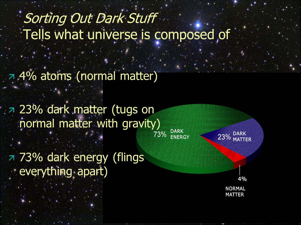 14 Sorting Out Dark Stuff Tells what universe is composed of  4% atoms (normal matter)  23% dark matter (tugs on normal matter with gravity)  73% dark energy (flings everything apart)