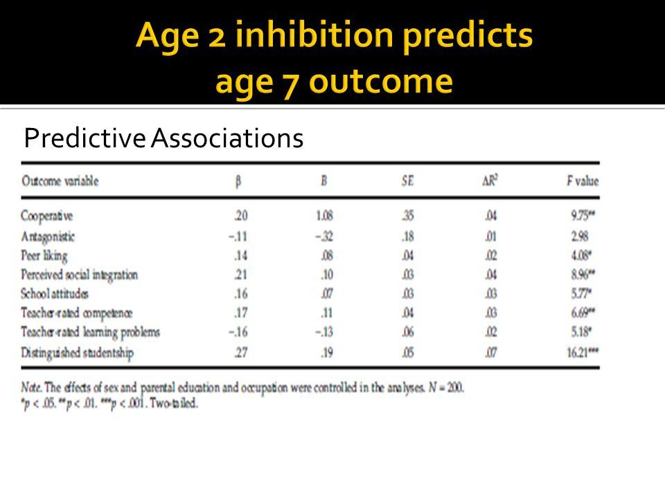 Predictive Associations