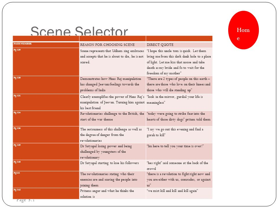 Scene Selector Hom e Page 5.1 PAGE NUMBER REASON FOR CHOOSING SCENEDIRECT QUOTE Pg 129 Scene represents that Udham sing embraces and accepts that he is about to die, he is not scared.