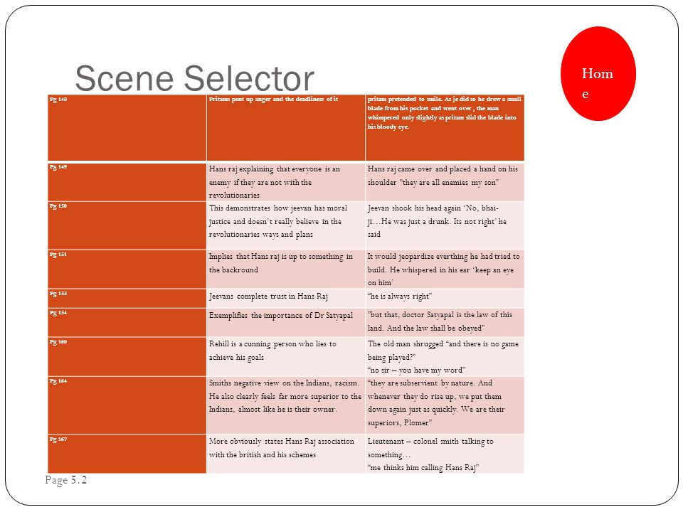Scene Selector Page 5.2 Pg 148Pritams pent up anger and the deadliness of it pritam pretended to smile.