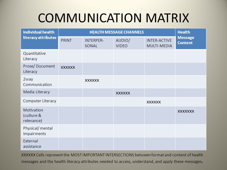 COMMUNICATION MATRIX Individual health literacy attributes HEALTH MESSAGE CHANNELSHealth Message Content PRINTINTERPER- SONAL AUDIO/ VIDEO INTER-ACTIVE MULTI-MEDIA Quantitative Literacy Prose/ Document Literacy xxxxxx 2way Communication xxxxxx Media Literacy xxxxxx Computer Literacy xxxxxx Motivation (culture & relevance) xxxxxxx Physical/ mental impairments External assistance XXXXXX Cells represent the MOST IMPORTANT INTERSECTIONS between format and content of health messages and the health literacy attributes needed to access, understand, and apply these messages.