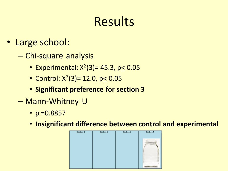Results Large school: – Chi-square analysis Experimental: X 2 (3)= 45.3, p< 0.05 Control: X 2 (3)= 12.0, p< 0.05 Significant preference for section 3