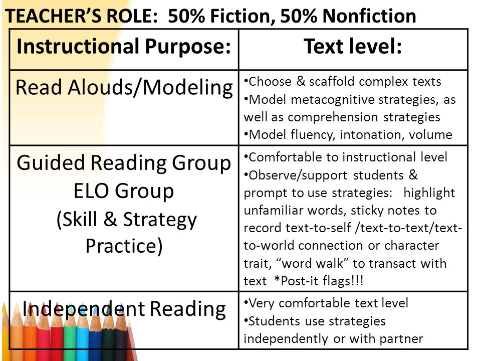 TEACHER'S ROLE: 50% Fiction, 50% Nonfiction Instructional Purpose:Text level: Read Alouds/Modeling Choose & scaffold complex texts Model metacognitive strategies, as well as comprehension strategies Model fluency, intonation, volume Guided Reading Group ELO Group (Skill & Strategy Practice) Comfortable to instructional level Observe/support students & prompt to use strategies: highlight unfamiliar words, sticky notes to record text-to-self /text-to-text/text- to-world connection or character trait, word walk to transact with text *Post-it flags!!.