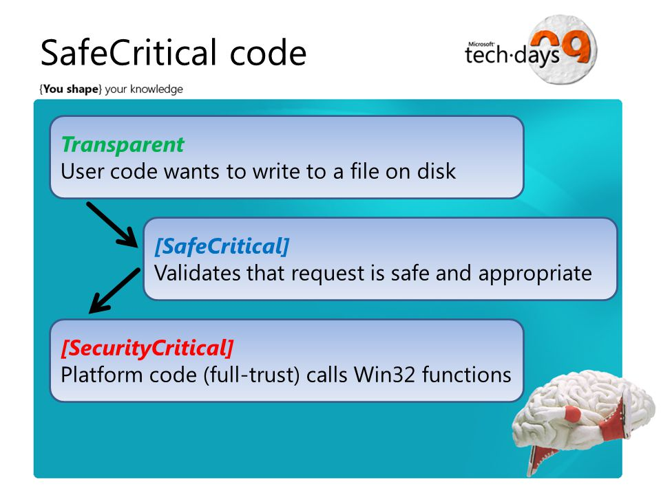 SafeCritical code Transparent User code wants to write to a file on disk [SecurityCritical] Platform code (full-trust) calls Win32 functions [SafeCritical] Validates that request is safe and appropriate