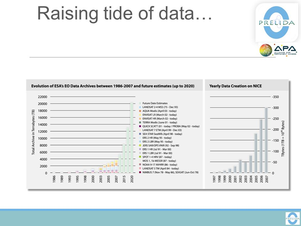 Raising tide of data…
