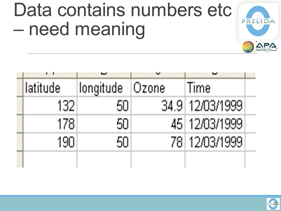 Data contains numbers etc – need meaning 20
