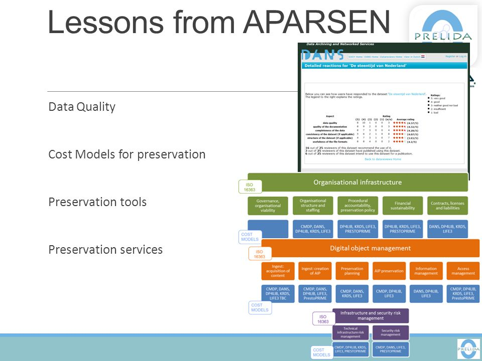 Lessons from APARSEN Data Quality Cost Models for preservation Preservation tools Preservation services