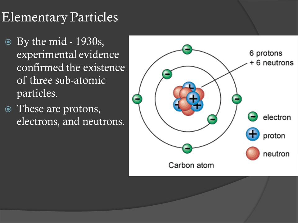 Elementary Particles  By the mid - 1930s, experimental evidence confirmed the existence of three sub-atomic particles.