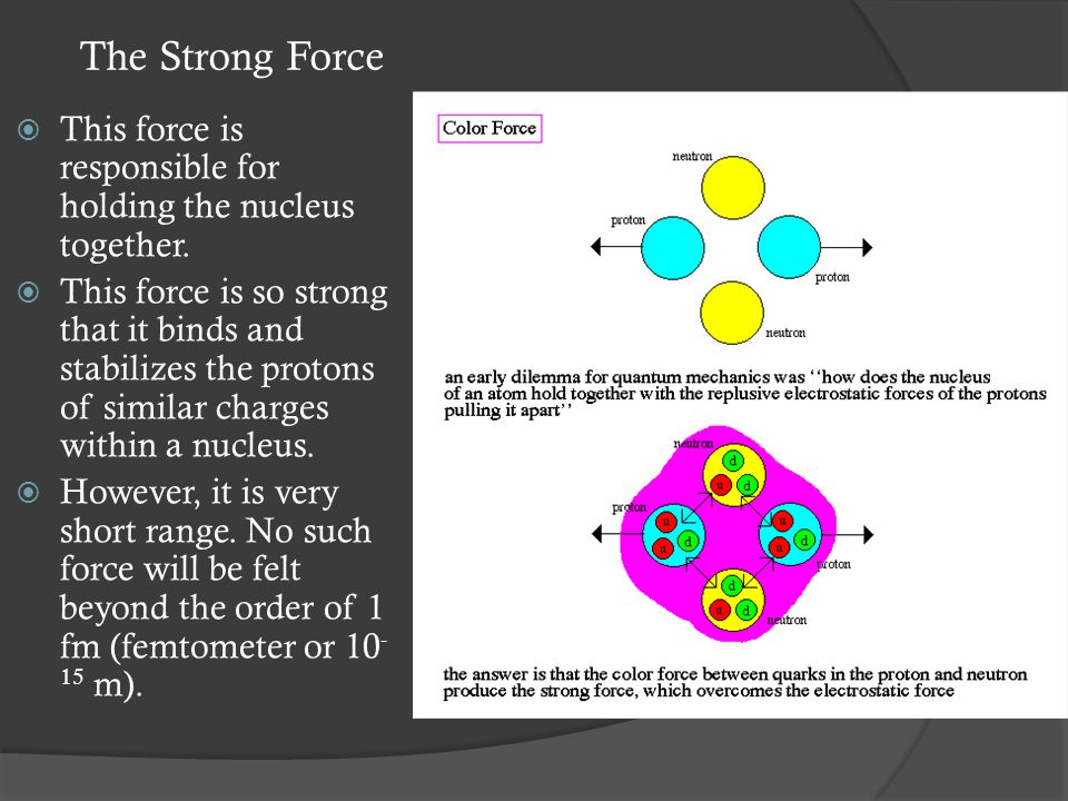 Electromagnetic Force  This is the force which exists between all particles which have an electric charge.