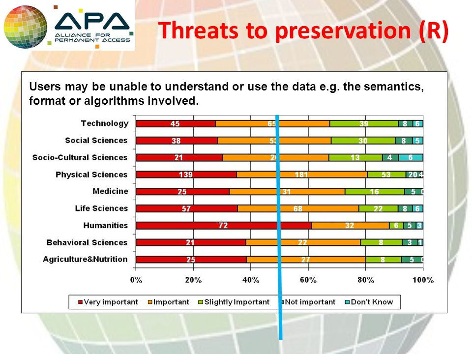 Threats to preservation (R) Users may be unable to understand or use the data e.g.