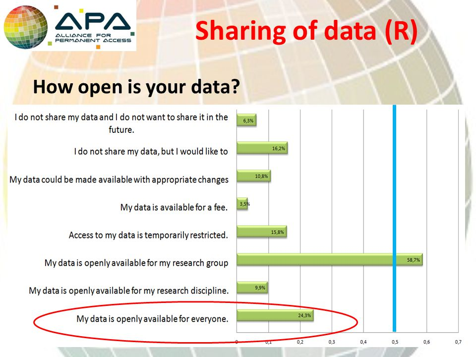 Sharing of data (R) How open is your data