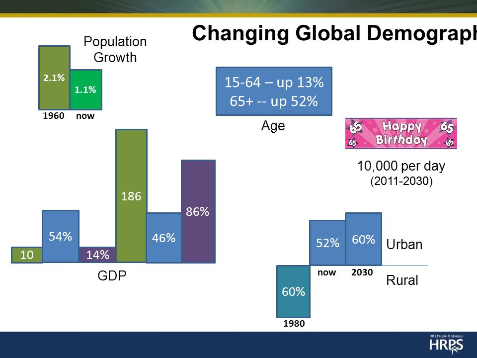 Changing Global Demographics 2.1% 1.1% Population Growth 15-64 – up 13% 65+ -- up 52% Age 52% 60% Urban Rural 10 54% 186 46% GDP 10,000 per day (2011-2030) 14% 86% 1960 now now 2030 1980
