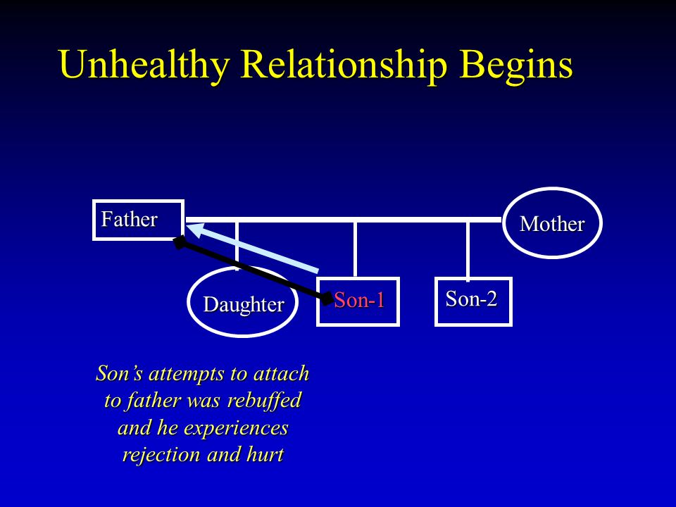 Unhealthy Relationship Begins Father Son-1 Son-1 Mother Daughter Son-2 Son's attempts to attach to father was rebuffed and he experiences rejection an