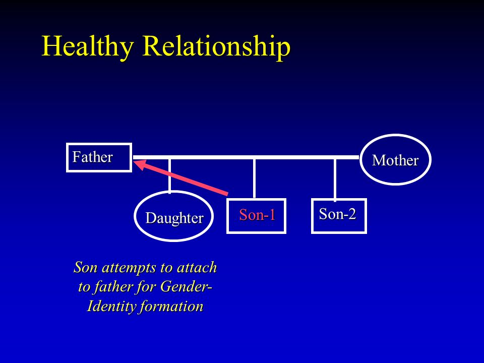 Healthy Relationship Father Son-1 Son-1 Mother Daughter Son-2 Son attempts to attach to father for Gender- Identity formation