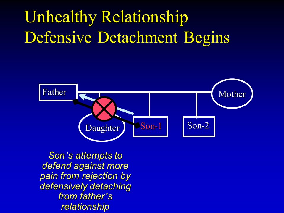 Unhealthy Relationship Defensive Detachment Begins Father Son-1 Son-1 Mother Daughter Son-2 Son ' s attempts to defend against more pain from rejectio