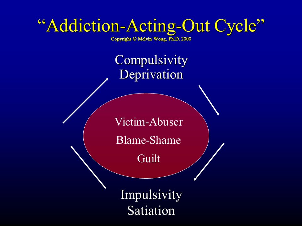 """Addiction-Acting-Out Cycle"" Copyright © Melvin Wong, Ph.D. 2000 CompulsivityDeprivationImpulsivitySatiation Victim-Abuser Blame-Shame Guilt"