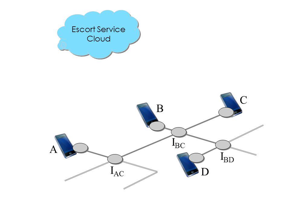 C A B D I BD I BC I AC Escort Service Cloud