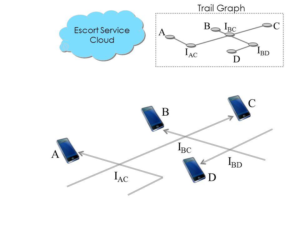C A B D I BD I BC I AC I BC I BD A CB D Trail Graph Escort Service Cloud