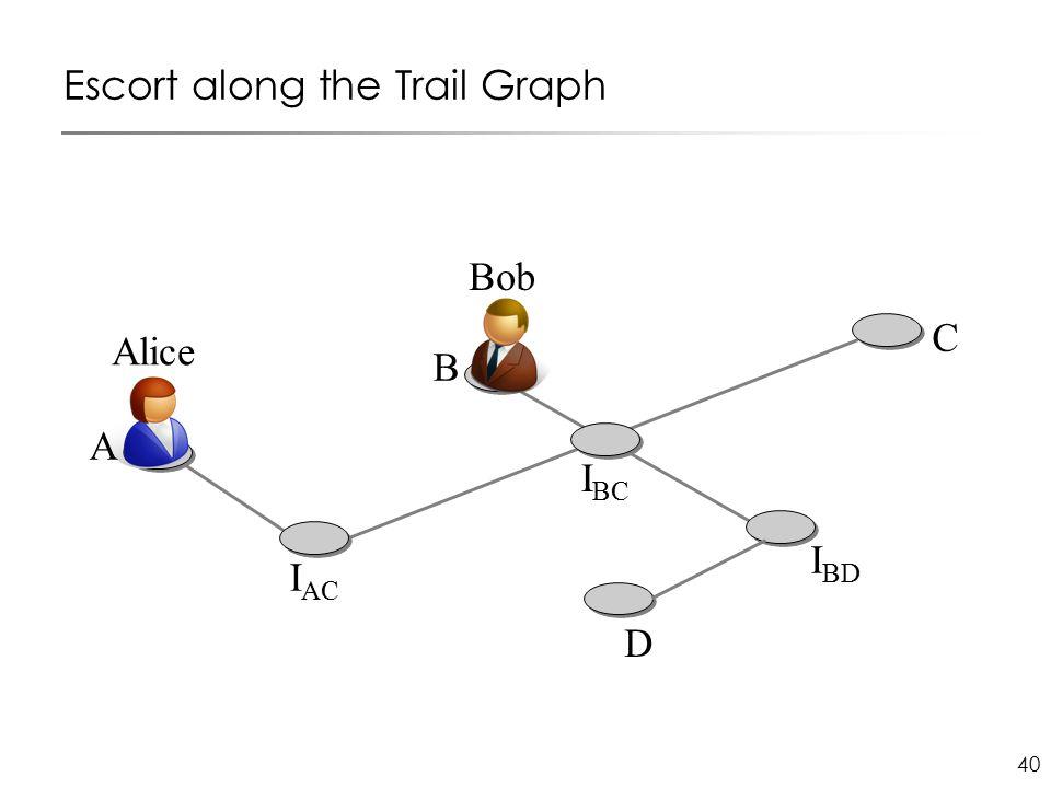 40 Escort along the Trail Graph I AC C D I BD B I BC Alice Bob A