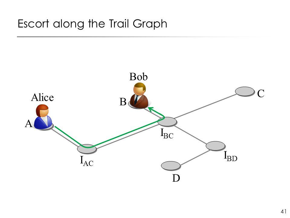 41 Escort along the Trail Graph I AC C D I BD B I BC Alice Bob A