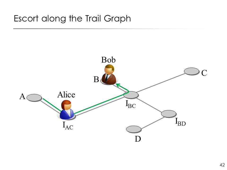 42 Escort along the Trail Graph I AC C D I BD B I BC Bob A Alice